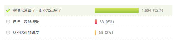 Encuesta de Sina Weibo donde han participado hasta ahora 1.703 internautas. Como es lógico, los datos carecen de cualquier validez científica, aunque parecen mostrar bastante bien la opinión mayoritaria de la sociedad.