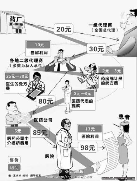Gráfico publicado por el Shanghai Morning Post. En él se pueden ver todos los intermediarios que pasan por el medicamento antes de llegar al paciente, incluidos los responsables de la empresa farmacéutica, los doctores y los hospitales.