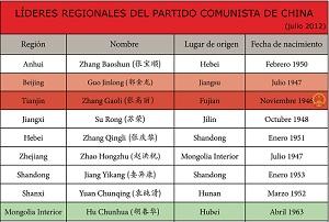 """A principios de julio concluyeron en China los cambios en los politburós permanentes de todas las regiones del país, un anticipo de los cambios políticos que vivirimos a nivel central entre finales de 2012 y principios de 2013. Estamos hablando del movimiento político más trascendente de los últimos 10 años, cuando se renovarán los puestos en el politburó del Partido y contaremos con un nuevo presidente y primer ministro, entre otras muchas cosas más. <a href=""""http://www.zaichina.net/2012/07/04/se-completan-los-cambios-politicos-en-todas-las-regiones-de-china/"""">Después de hablar hace un par de semanas de los cambios en las provincias chinas</a> y los nuevos líderes locales, nos quedamos con ganas de saber más sobre los políticos que están al frente de los gobiernos regionales chinos. Cualquiera que piense en su propio país de origen puede darse cuenta de la importancia que tiene el gobernador o presidente de su comunidad autónoma, por poner un ejemplo. En el caso de China estamos hablando de políticos que están al frente de provincias que pueden llegar fácilmente a los 40-50 millones de habitantes (o incluso más de 100 millones, como en el caso de Guangdong) y economías que muchas veces superan en Producto Interior Bruto a los países latinoamericanos. <strong>Por Daniel Méndez.</strong>"""