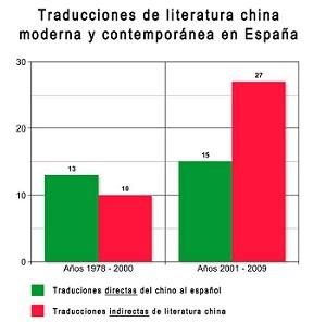 """Maialen Marín Lacarta lleva cuatro años estudiando la forma en la que se recibe la literatura china en España, especialmente en el caso de Mo Yan, el escritor chino <a href=""""http://www.zaichina.net/2012/10/12/el-valiente-premio-nobel-de-literatura-a-mo-yan/"""">premiado</a>este año con el Nobel de Literatura. Licenciada en Traducción e Interpretación por la Universidad Autónoma de Barcelona (UAB), Maialen Marín Lacarta ha realizado estudios chinos en Sheffield, Burdeos y Pekín, y recientemente ha presentado en la UAB y en el Institut National des Langues et Civilisations Orientales (INALCO) de París su tesis titulada """"Mediación, recepción y marginalidad: las traducciones de literatura china moderna y contemporánea en España"""". Hablamos con ella por teléfono para conocer más sobre cómo se han realizado las traducciones de Mo Yan al español y sobre qué tipo de literatura china nos llega a España. <strong>Por Daniel Méndez.</strong>"""